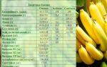 Бананы: польза, вред и калорийность, содержание сахара и углеводы