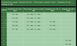 Тренболон (ацетат, энантат): отзывы, как принимать, курс соло, побочки