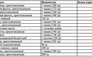 30 граммов белка в продуктах, протеин в пище