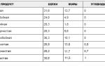 Таблица калорийности — икра
