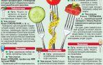 Вред белковых диет, чем вредна белковая диета для организма