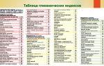 Мальтодекстрин: польза и вред, гликемический индекс, использование в спортивном питании