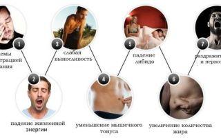 Снижение уровня тестостерона у мужчин: причины и признаки
