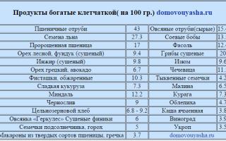 Продукты с высоким содержанием клетчатки — таблица