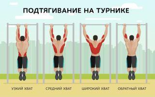 Виды подтягиваний на турнике: какие группы мышц работают