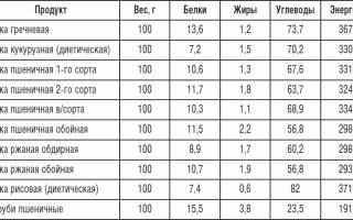Таблица калорийности — хлебобулочные изделия, хлеб и мука
