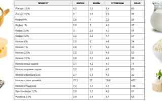 Таблица калорийности — молоко и молочные продукты