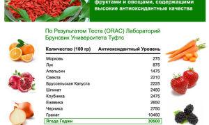 Содержание антиоксидантов выше в попкорне, чем во фруктах и овощах