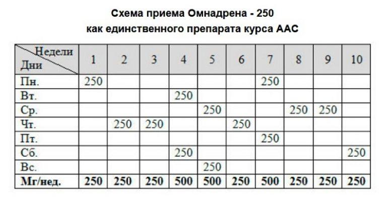 Омнадрен 250  курс приема отзывы