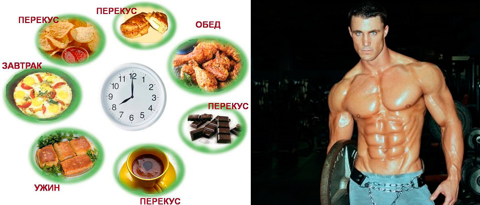 Бодибилдинг диета при сушке для женщин