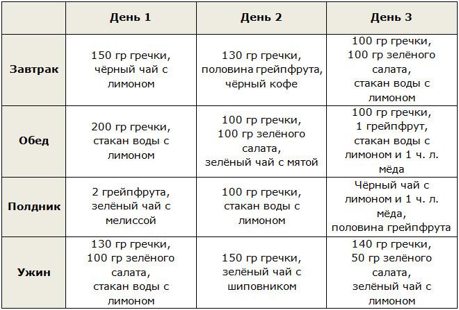 Рецепт похудения на гречке