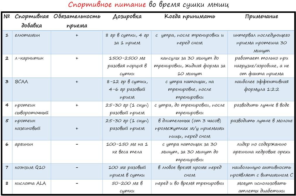 Сушка Программа Диета. Правильное питание на сушке для девушек: список продуктов и подробное меню на 2 недели