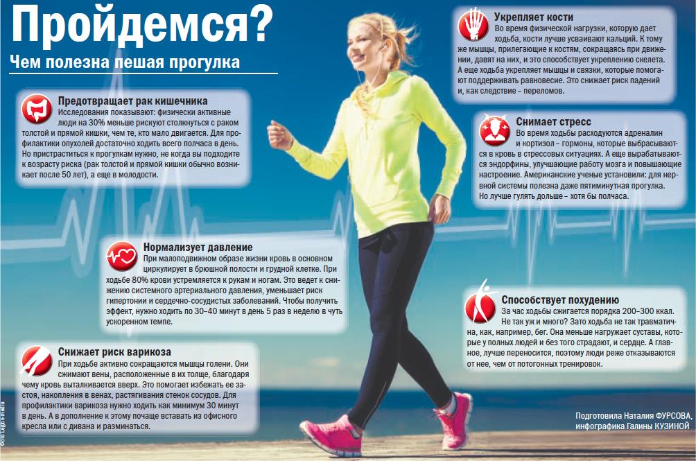 Ходьба Для Похудения За Месяц. Разные виды ходьбы для похудения. Сколько нужно ходить, чтобы похудеть?