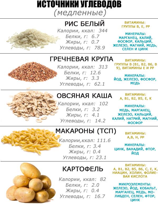 Какой белковый продукт лучше употреблять на диете