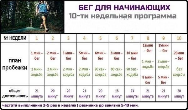 Как правильно бегать, чтобы похудеть, как начать бегать тело атлета.
