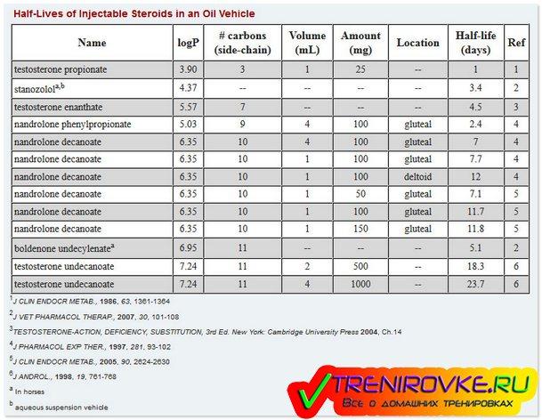Эффекты от приема стероидов и анаболиков.