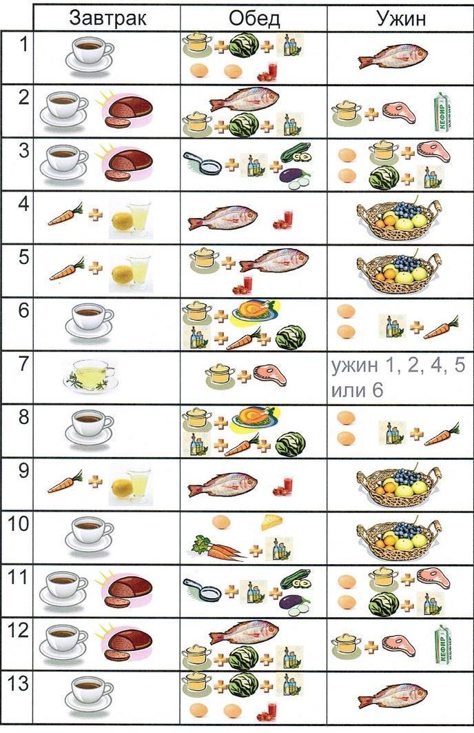 диета для похудения меню на 7 дней