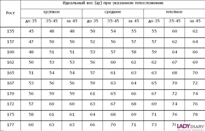 Идеальные параметры при росте 160 работа в казани девушке