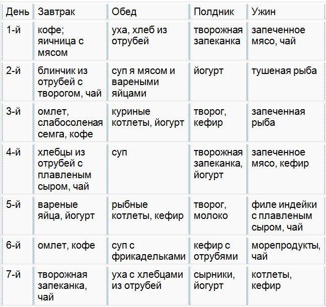 Диета Лебедева Дюкана Рецепты За Неделю.