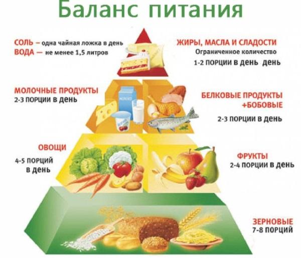 Правильное питание для футболистов меню
